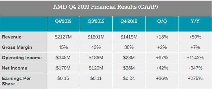 Финансовые итоги AMD за Q4 2019. Рост чистой прибыли на 347%