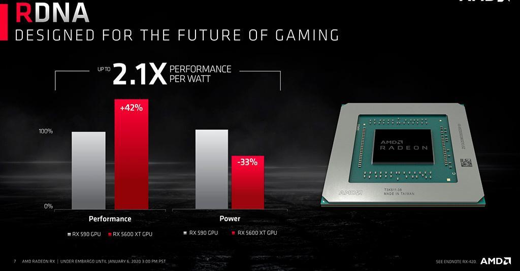 Видеокарта AMD Radeon RX 5600 XT официально представлена