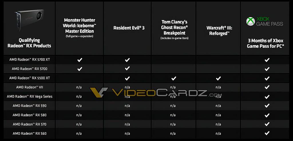 Стало известно, какими играми AMD будет одаривать покупателей видеокарт Radeon по акции Raise The Game