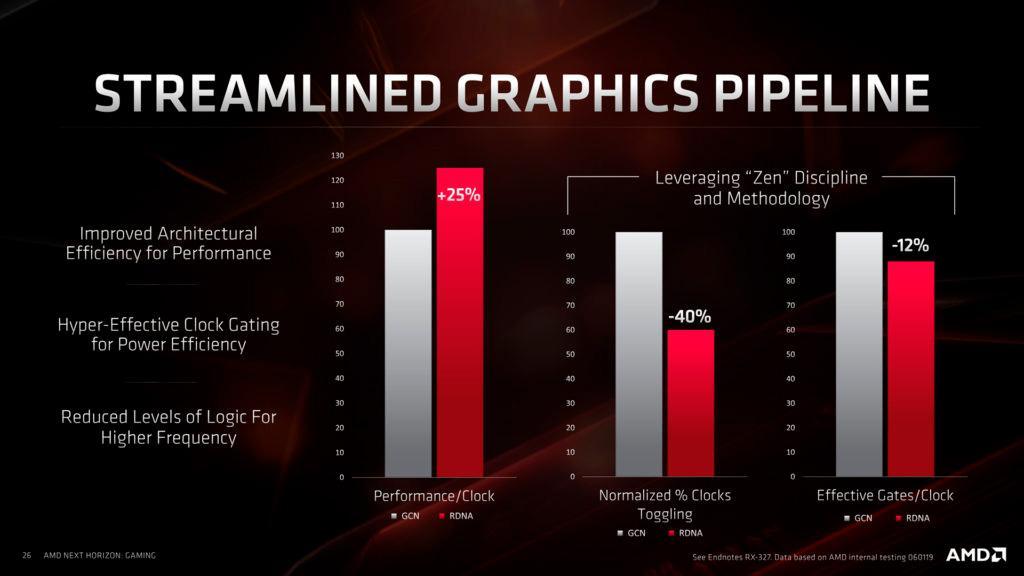 Слух: архитектура AMD RDNA 2 будет существенно энергоэффективное предыдущей
