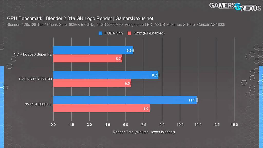 GeForce RTX 2060 с GPU TU104 превосходит «обычную» RTX 2060 в профессиональных сценариях