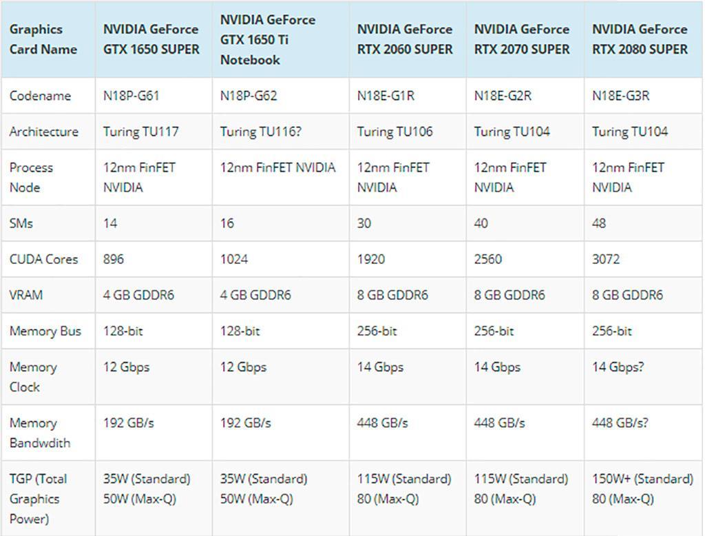 NVIDIA готовит мобильные видеокарты GeForce GTX 1650 Super и GTX 1650 Ti