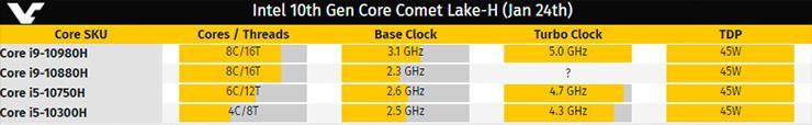 Intel Core i5-10300H vs Core i5-9300H: первый на 11% быстрее