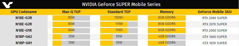 Замечена GeForce RTX 2080 Super Mobile в дизайне Max-Q