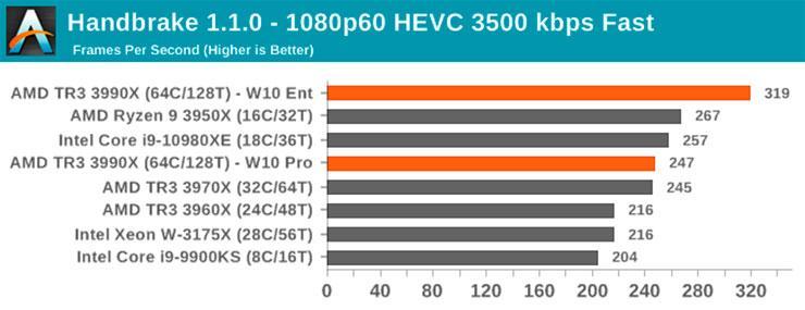 Начались продажи 64-ядерного процессора AMD Ryzen Threadripper 3990X. Первые обзоры уже в Сети