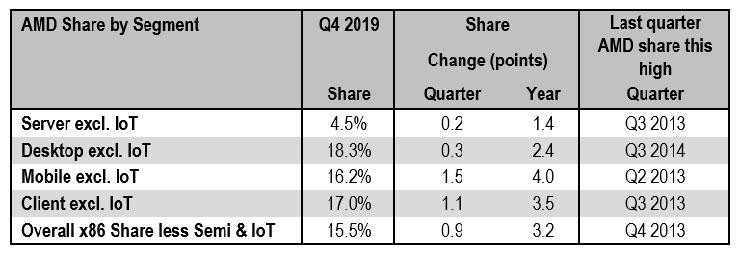 Аналитика: AMD отвоевала 18,3% рынка десктопных процессоров и 15,5% совокупного