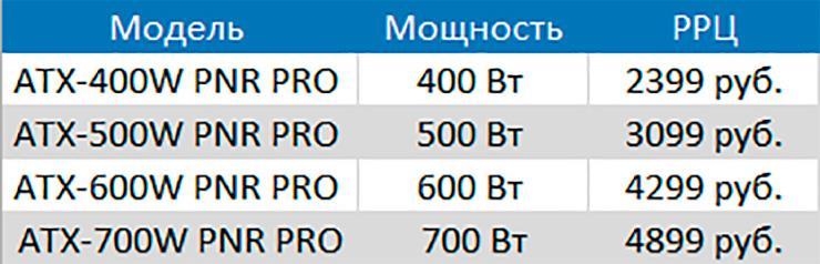 В очень бюджетную серию блоков питания FSP PNR PRO вошли четыре модели