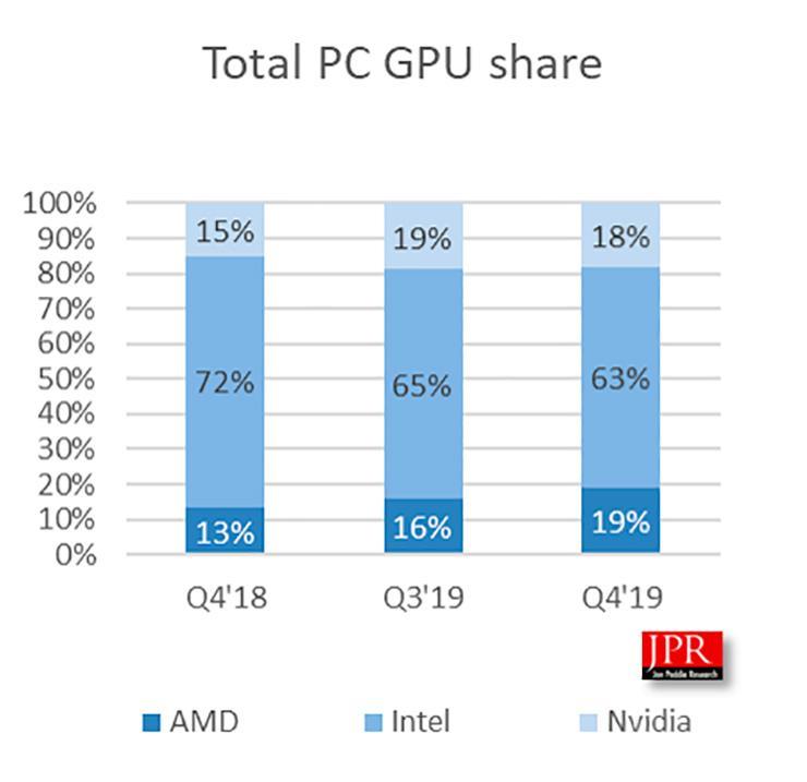 Аналитики: AMD обогнала NVIDIA по поставкам графических процессоров. Но есть нюанс