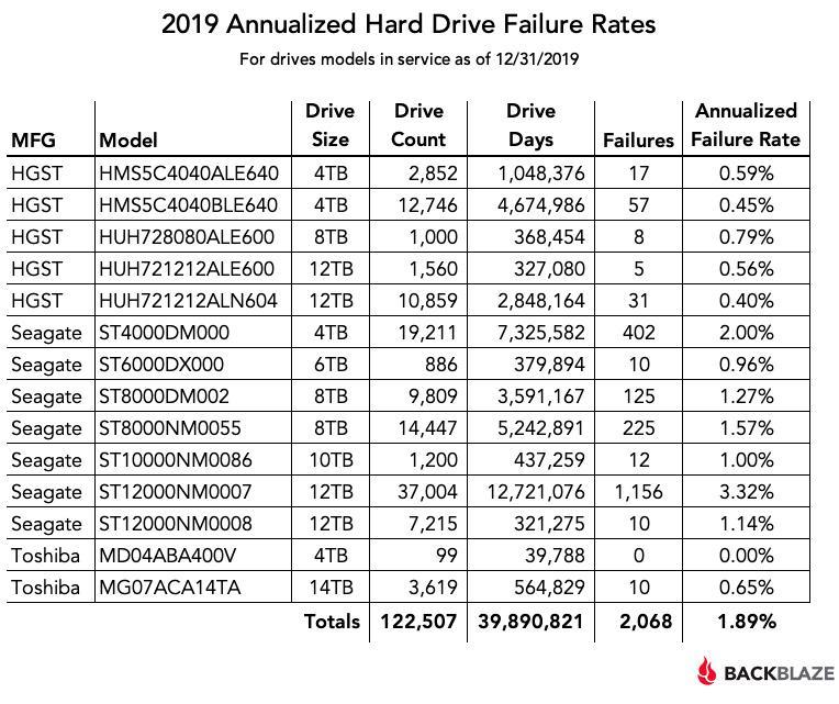 Опубликована статистика надёжности HDD-накопителей за 2019 год