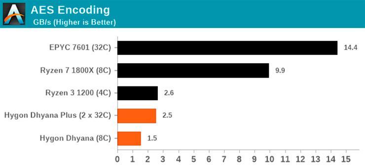Китайские клоны процессоров AMD показали, на что способны