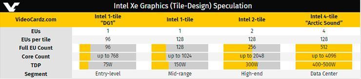 Графический ускоритель Intel Arctic Sound: 4096 потоковых процессоров на четырёх кристаллах и 500 Вт TDP