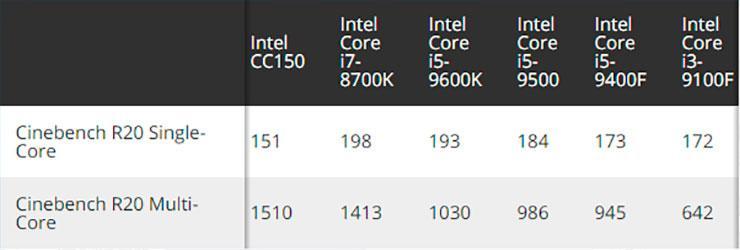 Intel CC150 – странный 8-ядерный/16-поточный процессор без «турбо»
