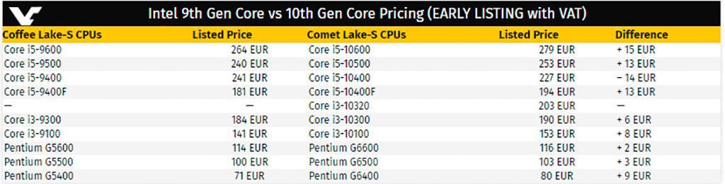 Стали дороже, но не сильно: первая информация о ценах процессоров Intel Core 10-го поколения