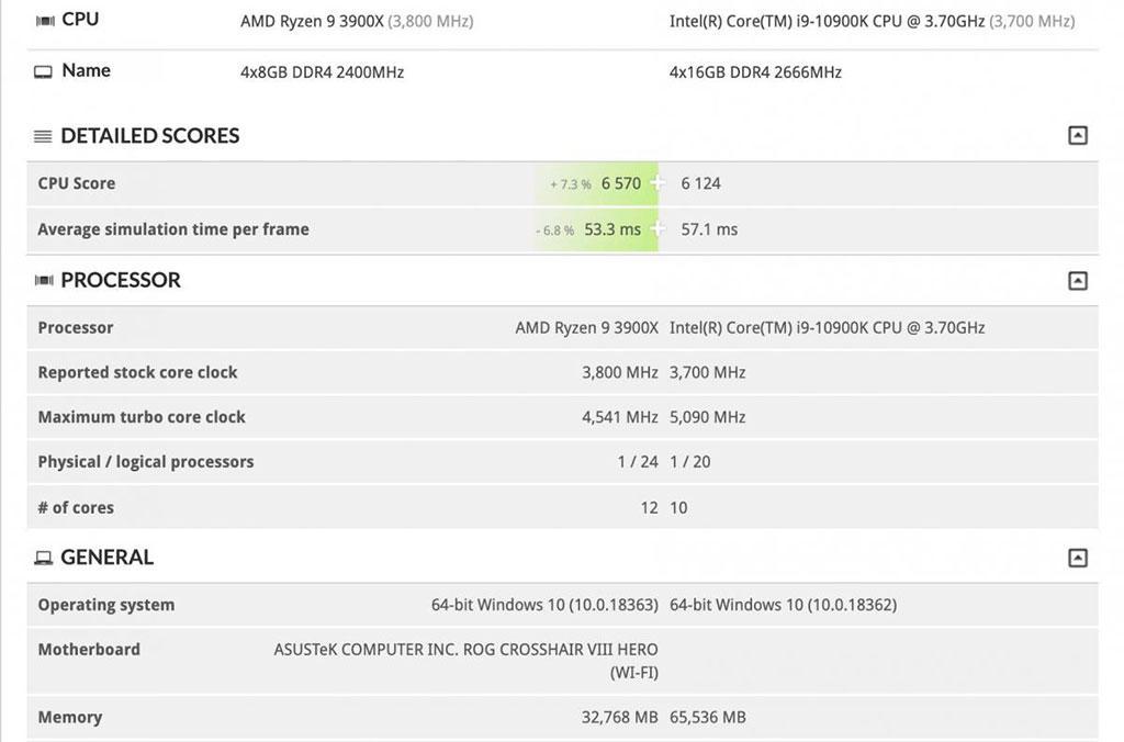 Intel Core i9-10900K vs AMD Ryzen 9 3900X в 3DMark: результаты двоякие