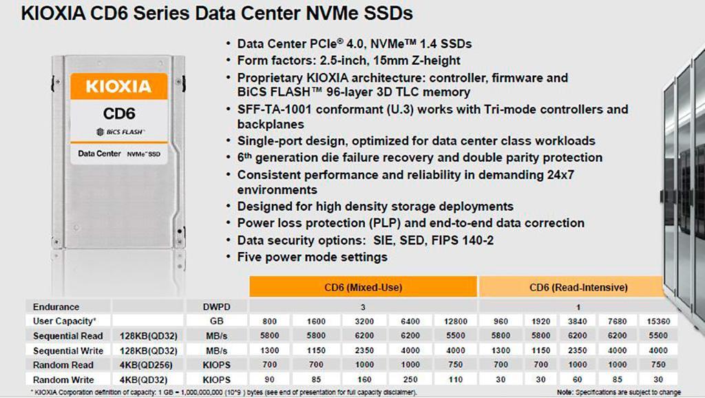 Kioxia CM6 и CD6 – накопители корпоративного класса с интерфейсом PCI-E 4.0
