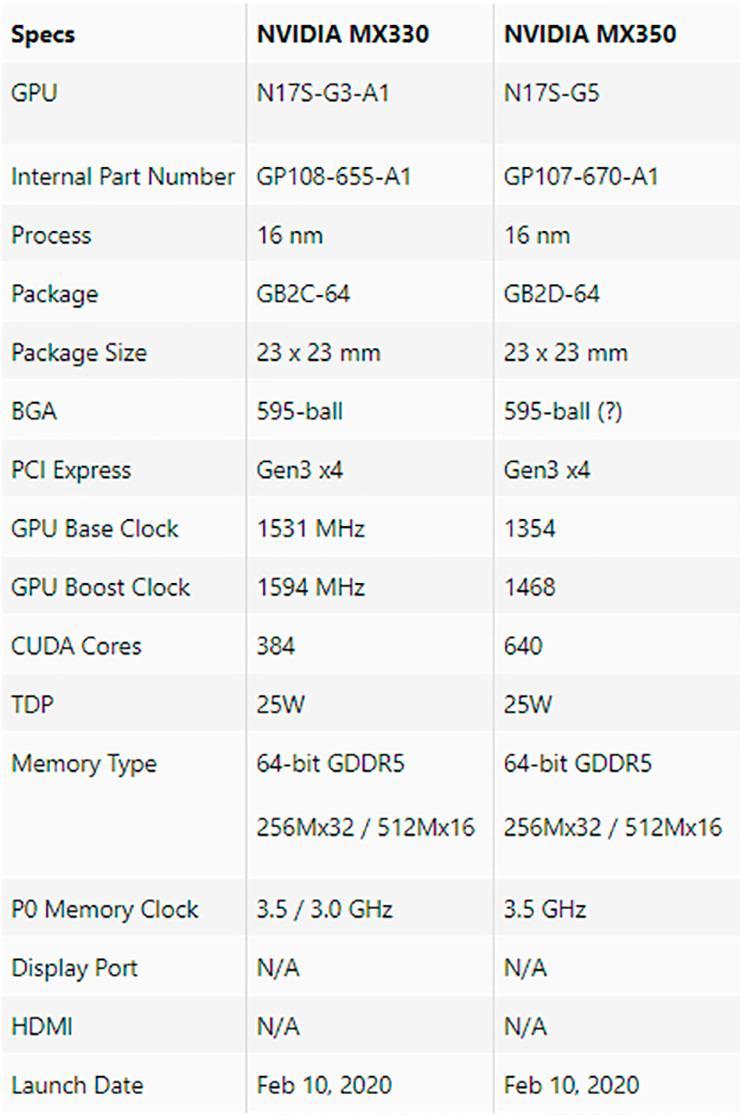 Мобильные видеокарты NVIDIA GeForce MX330 и MX350 официально представлены