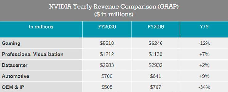 Финансовые итоги NVIDIA за минувший квартал демонстрируют рост прибыли на 68%