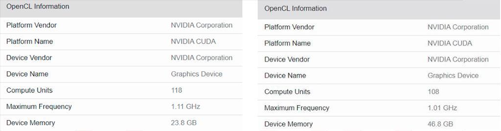 Мистические видеокарты NVIDIA Tesla с огромными GPU наследили в Geekbench