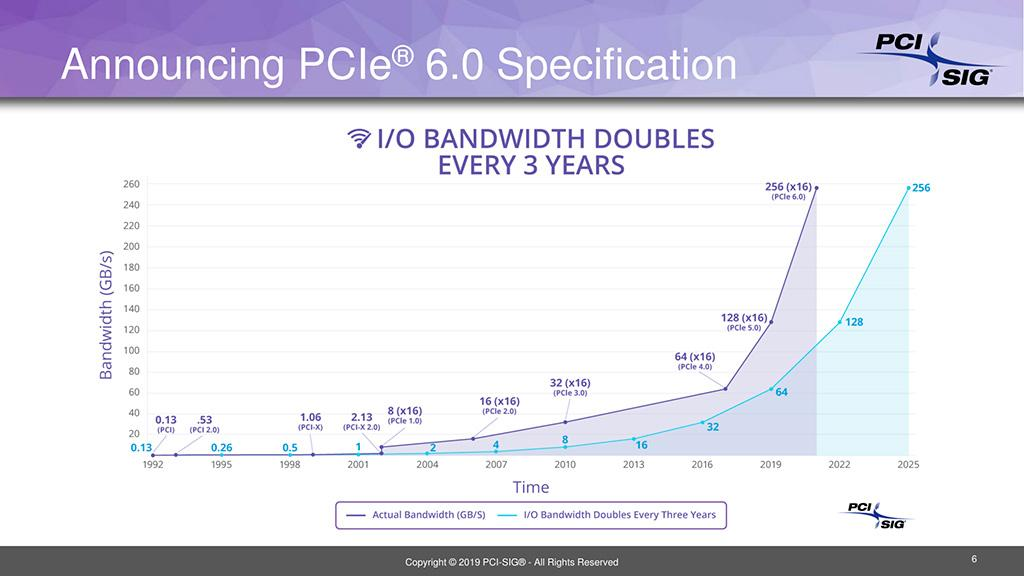 Интерфейс PCI-Express 6.0 добрался до ревизии 0.5