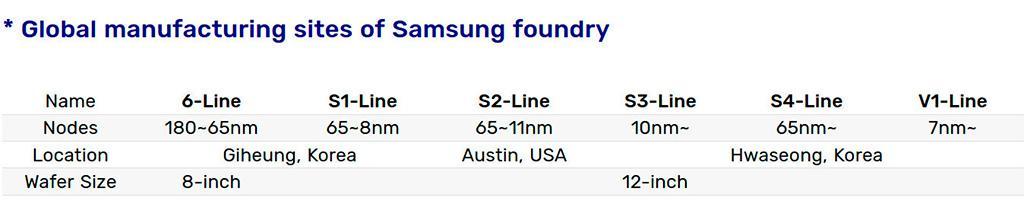 Samsung начала производство микросхем с EUV-литографией