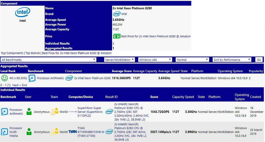 AMD Ryzen Threadripper 3990X обошёл пару Intel Xeon Platinum 8280 при вчетверо меньшей цене