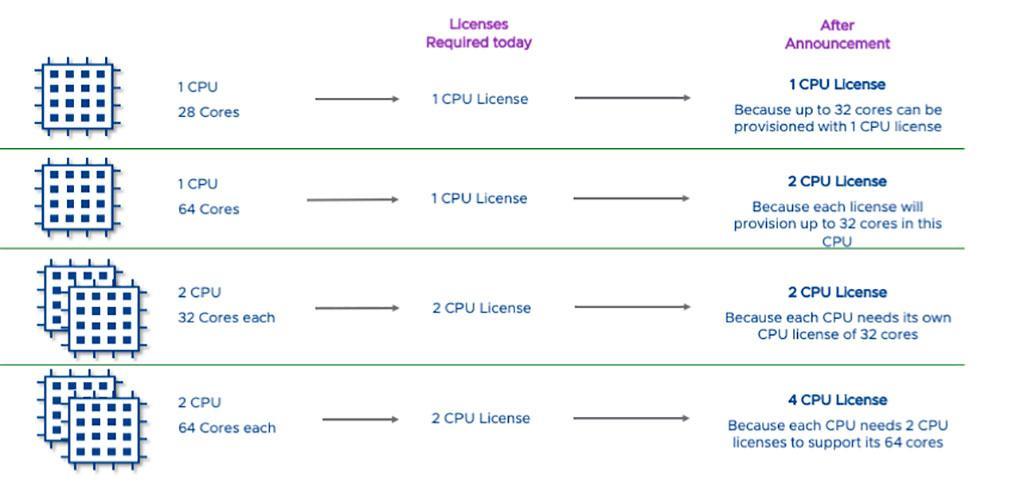 Лицензия VMware теперь поддерживает до 32 ядер. Больше – покупай ещё лицензию