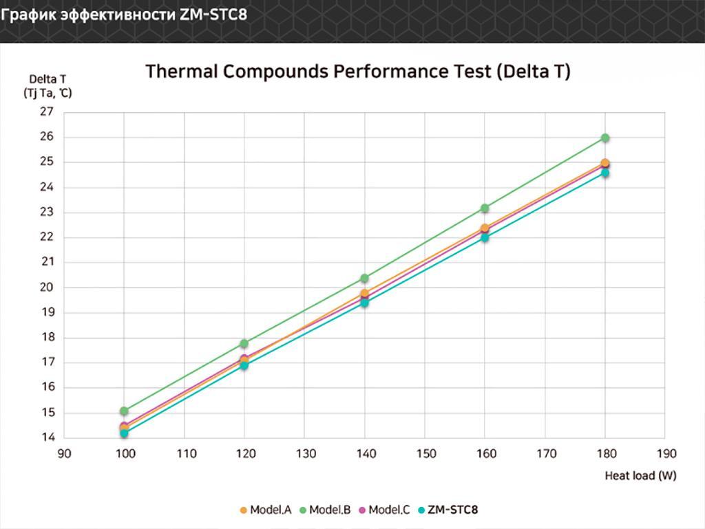Zalman выпускает три новые термопасты: STC-7, STC-8 и STC-9