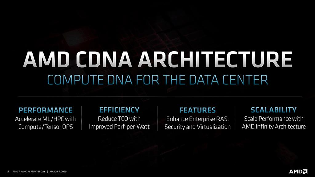AMD представила CDNA – отдельную архитектуру для ресурсоёмких вычислений