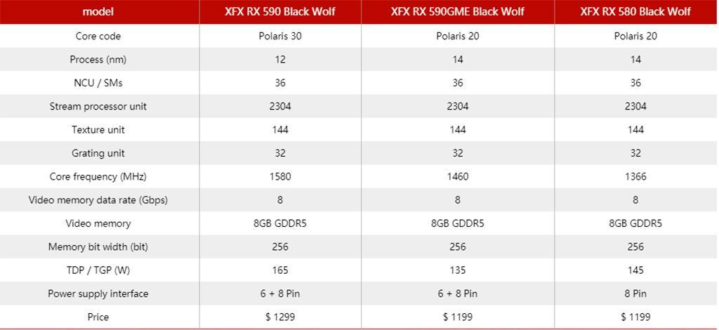 AMD Radeon RX 590 GME базируется на 14-нм техпроцессе