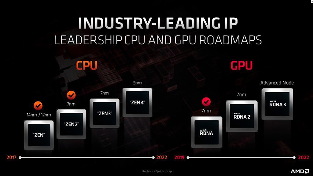 """AMD пояснила, куда пропал """"+"""" рядом с 7-нм техпроцессом будущих видеокарт и процессоров"""