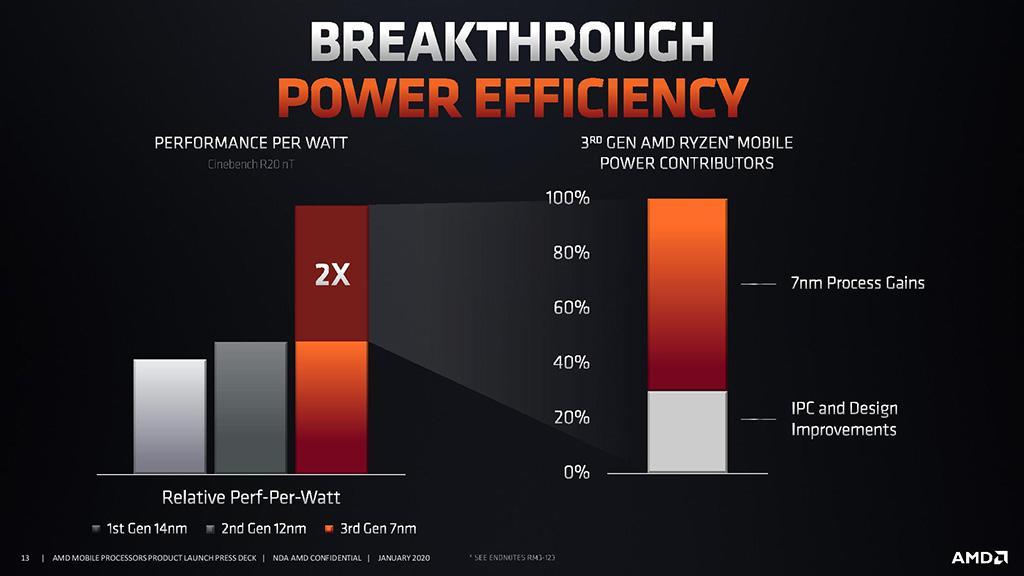 AMD: ноутбуки с Ryzen 4000 Mobile выдержат 18 часов без подзарядки
