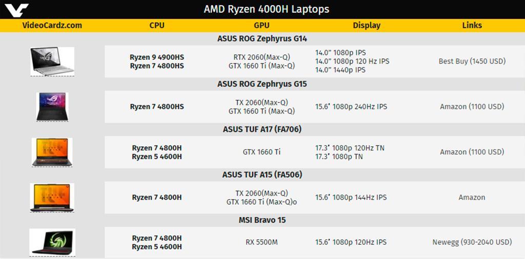 Начинаются продажи ноутбуков на базе 7-нм AMD Ryzen 4000