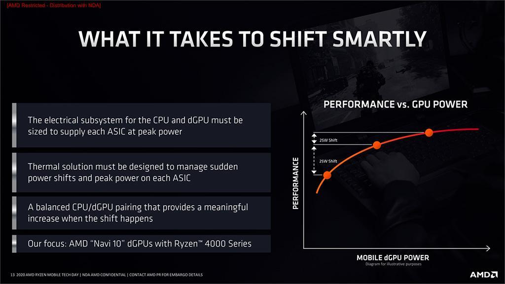 Перспективная технология AMD SmartShift может остаться прерогативой редких ноутбуков