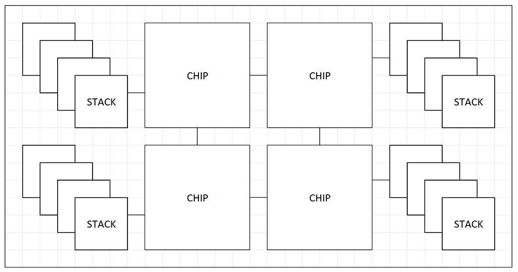 Компоновка AMD X3D объединяет на одной подложке всё