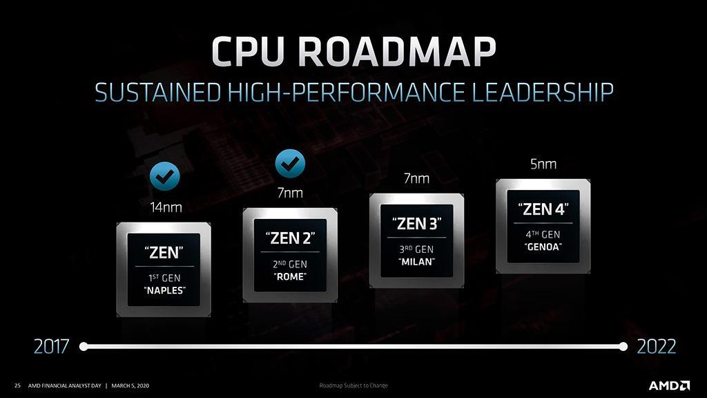 Первые процессоры AMD на архитектуре Zen 3 ждём к концу года