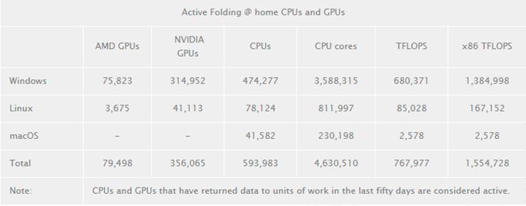 1,5 эксафлопс: Сеть Folding@home берёт новые рекорды