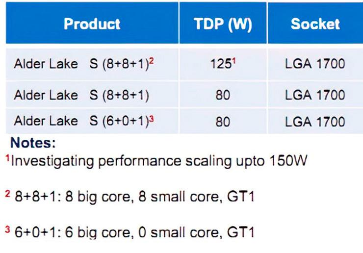 Слух: процессоры Intel Alder Lake-S получат до 16 ядер, но разношерстных