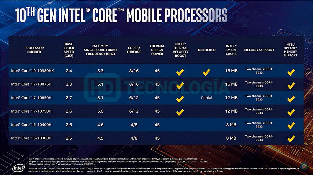 В Сеть «слили» спецификации мобильных процессоров Intel Comet Lake-H и слайды