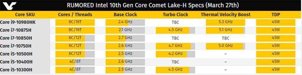 Мобильный CPU Intel Core i9-10980HK «бустит» до 5,3 ГГц