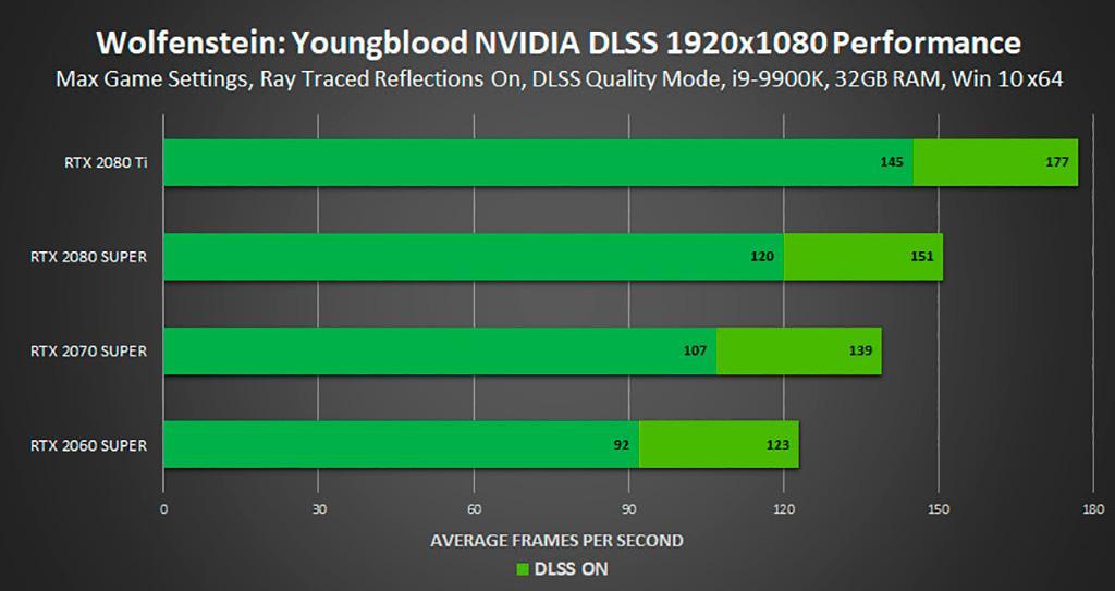 Технология сглаживания NVIDIA DLSS «прокачалась» до версии 2.0