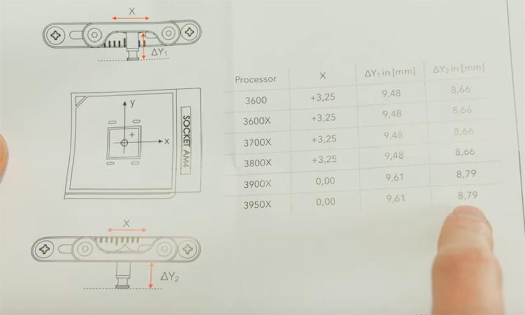 Ryzen 3000 OC Bracket - хитрые кронштейны крепления кулера, существенно снижающие температуру процессора