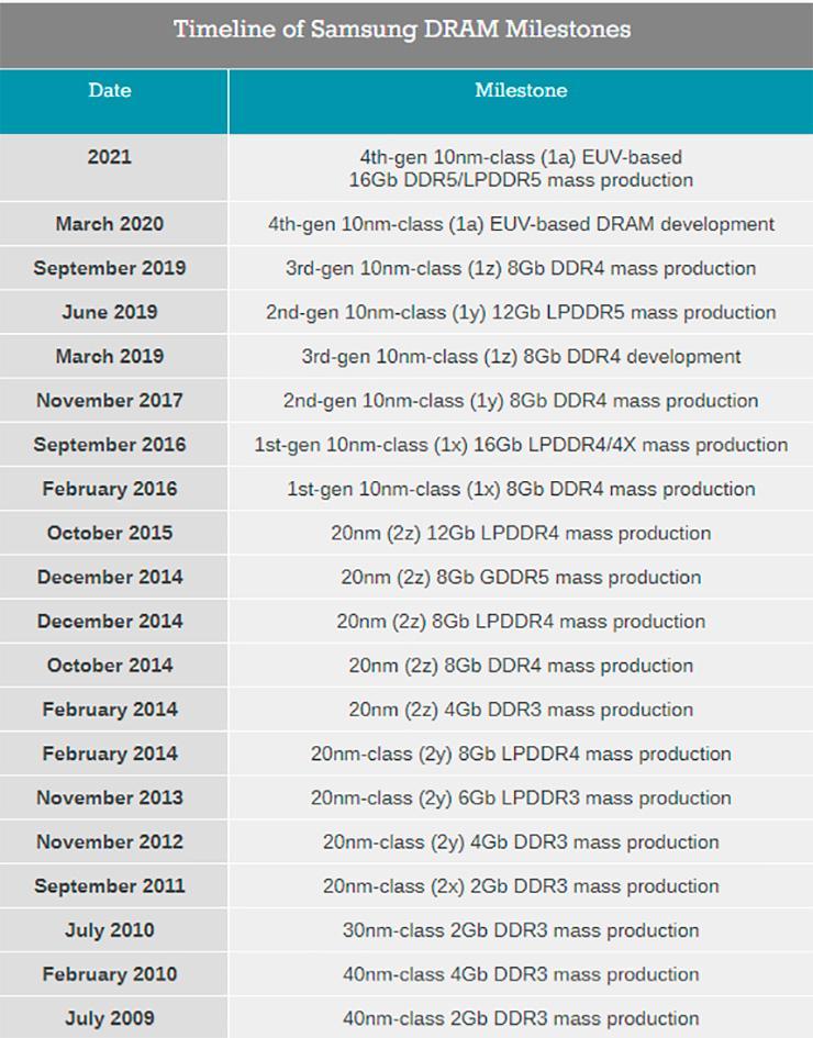 Samsung приступит к масштабному производству памяти DDR5 в следующем году