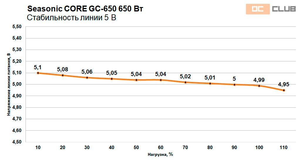 Seasonic CORE GC-500 и GC-650: обзор. 100% бюджета куда нужно