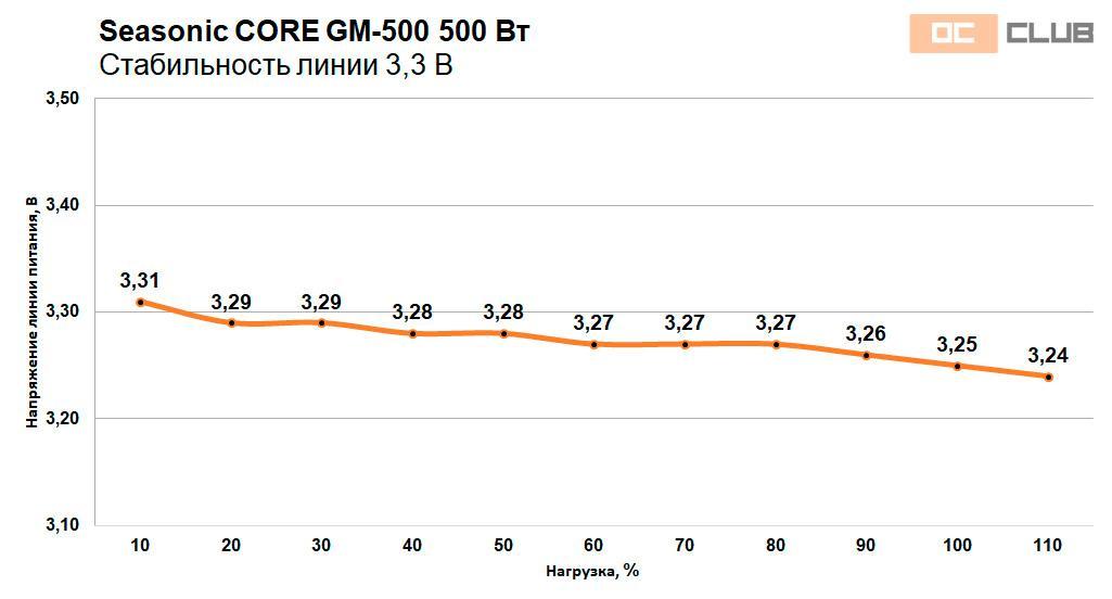 Seasonic CORE GM-500 и GM-650: обзор. Вот теперь совсем замечательно