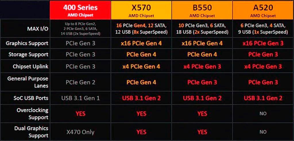 Релиз плат с чипсетом AMD B550 состоится 16 июня, а презентация – 21 мая
