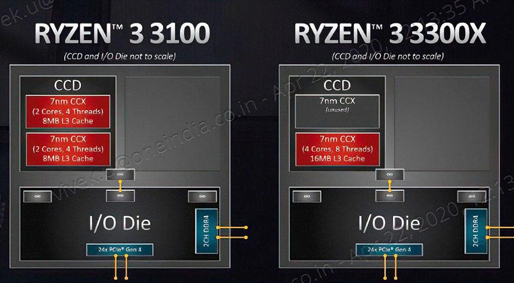 4-ядерники AMD Ryzen 3 3100 и Ryzen 3 3300X под крышкой устроены по-разному