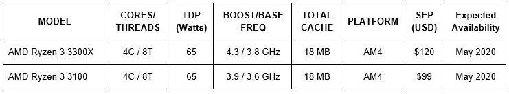 Названы цены 4-ядерных Ryzen 3 3300X и Ryzen 3 3100