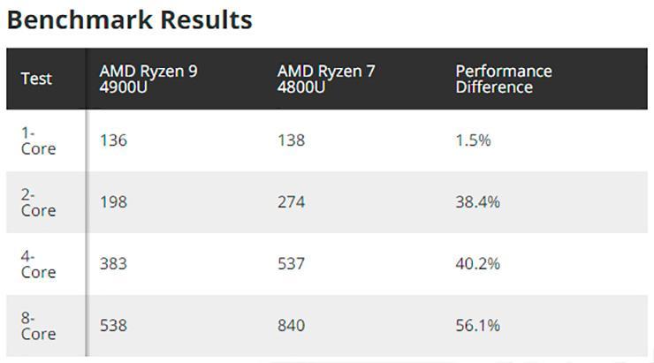 AMD Ryzen 9 4900U оказался удивительно быстрее Ryzen 7 4800U