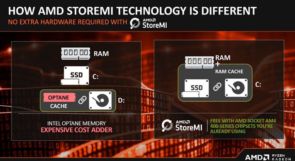 Отныне прекращается поддержка технологии AMD StoreMI, но готовится замена