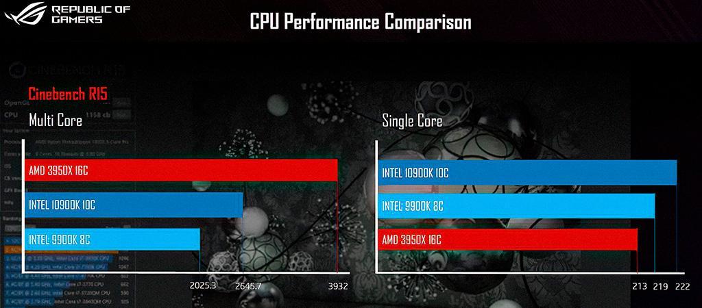 Core i9-10900K vs Ryzen 9 3950X и Cinebench R15